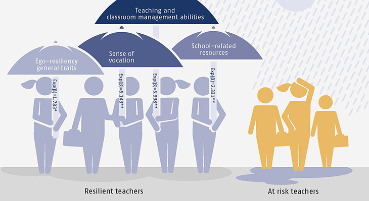 Resources associated with resilient teachers (in comparison with teachers at risk)