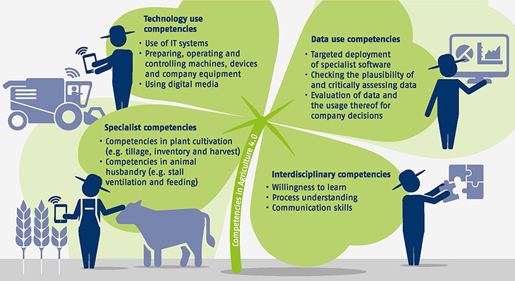 Main skills, knowledge and competencies for Agriculture 4.0