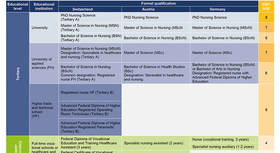 Table: Selected formal qualifications in nursing professions and alignment to EQF/NQF for Switzerland, Austria and Germany