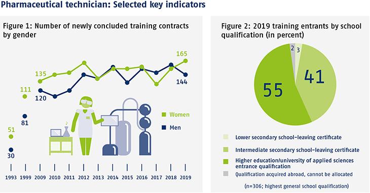 Pharmaceutical technician: Selected key indicators