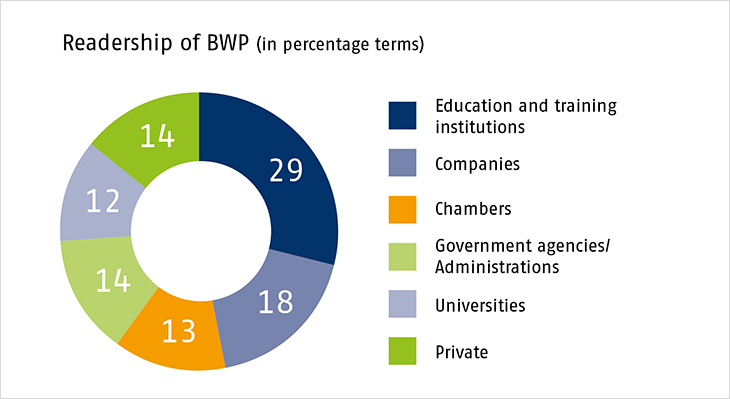 Vocational Training in Research and Practice - BWP